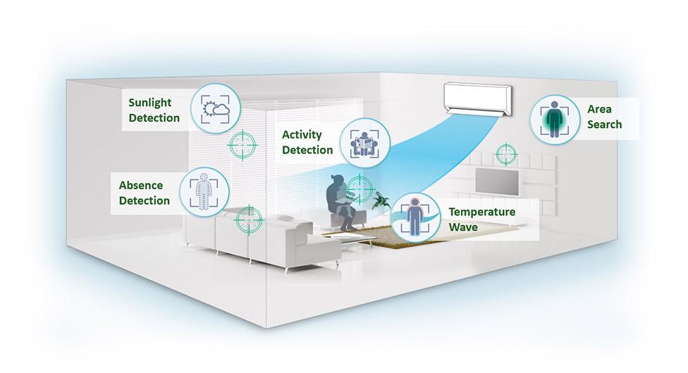 Econavi air conditioner detection