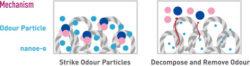 Panasonic air conditioning micro organism deactivation